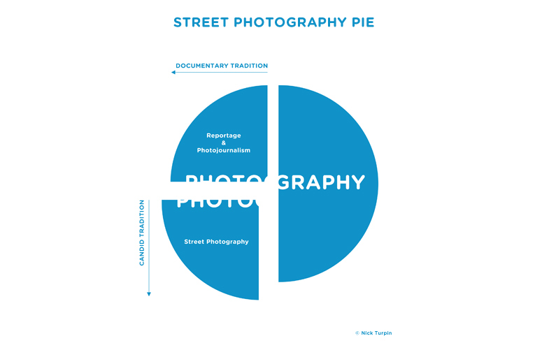 Street Photography Pie